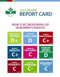 Image of the cover of the 2017 CEDAW Report Card. The letter grades are listed: Access to Justice, D+; Child Care, D; Employment, C+; Health, C+; Housing, C; Missing and Murdered Indigenous Women and Girls, D; Poverty, C; Prison, C-; Violence, C